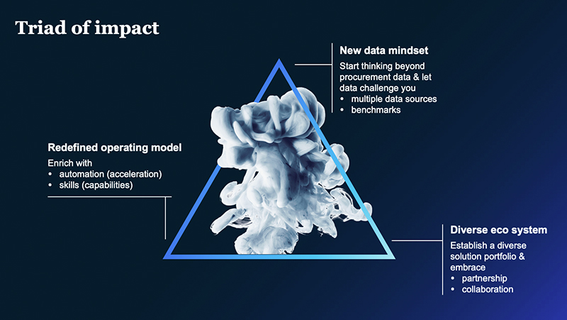 Triad of impact by McKinsey