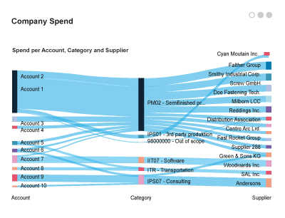 Orpheus, a McKinsey company - Spend Control
