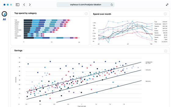 Orpheus, a McKinsey company - Category Analytics